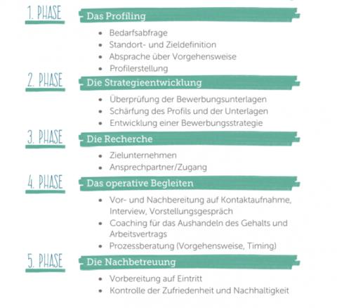 5 Phasen der Laufbahnberatung